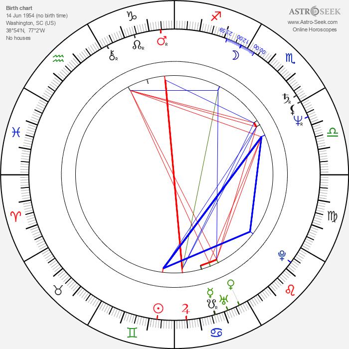 Will Patton - Astrology Natal Birth Chart