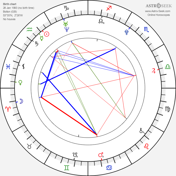 Will Poulter - Astrology Natal Birth Chart