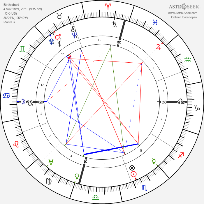 Will Rogers - Astrology Natal Birth Chart