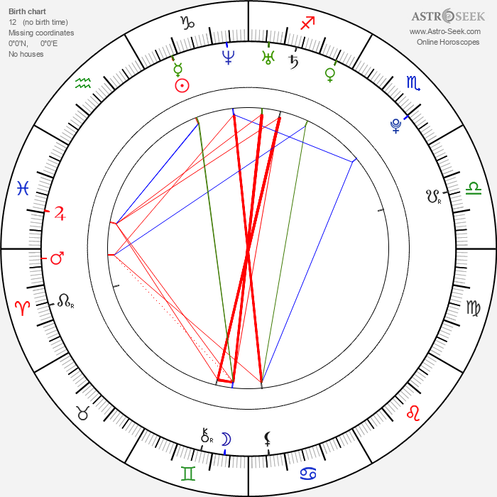 Will Rothhaar - Astrology Natal Birth Chart