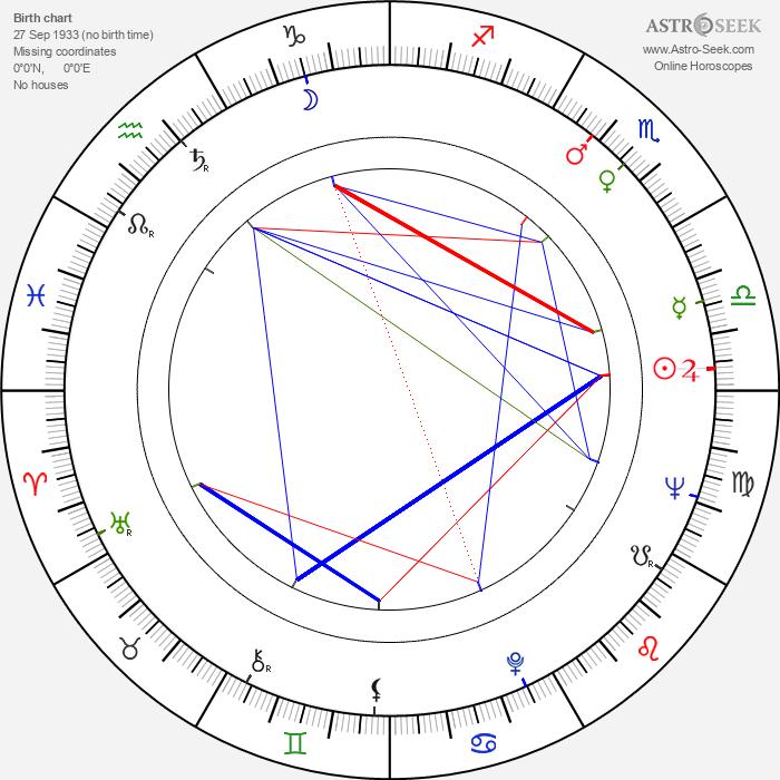Will Sampson - Astrology Natal Birth Chart