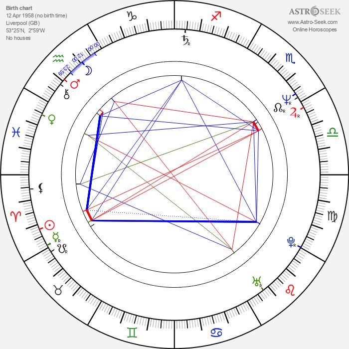 Will Sergeant - Astrology Natal Birth Chart