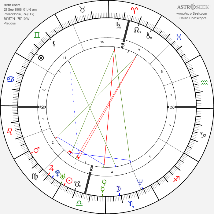 Will Smith - Astrology Natal Birth Chart