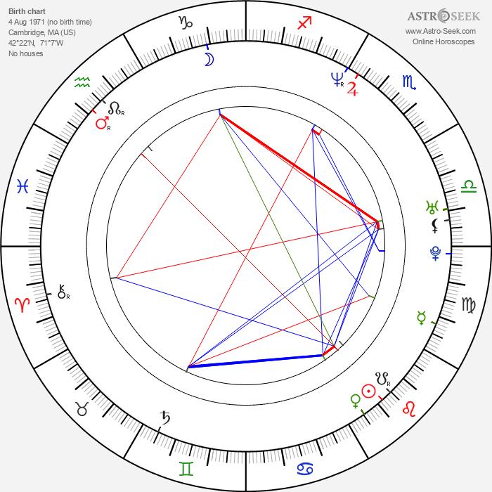Will Stewart - Astrology Natal Birth Chart