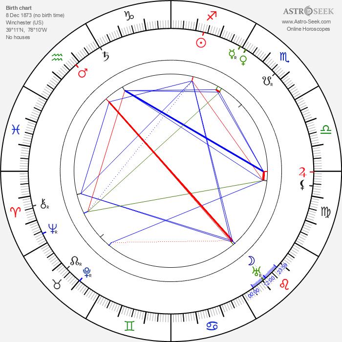 Willa Sibert Cather - Astrology Natal Birth Chart