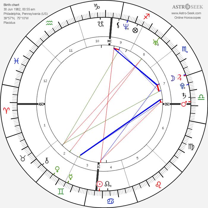 Willam Belli - Astrology Natal Birth Chart