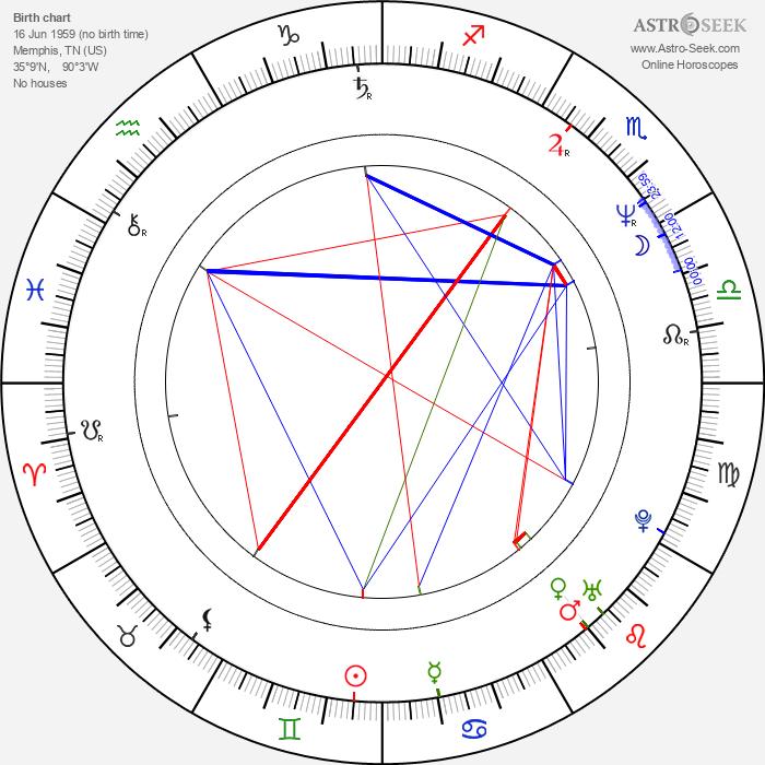 Willard E. Pugh - Astrology Natal Birth Chart