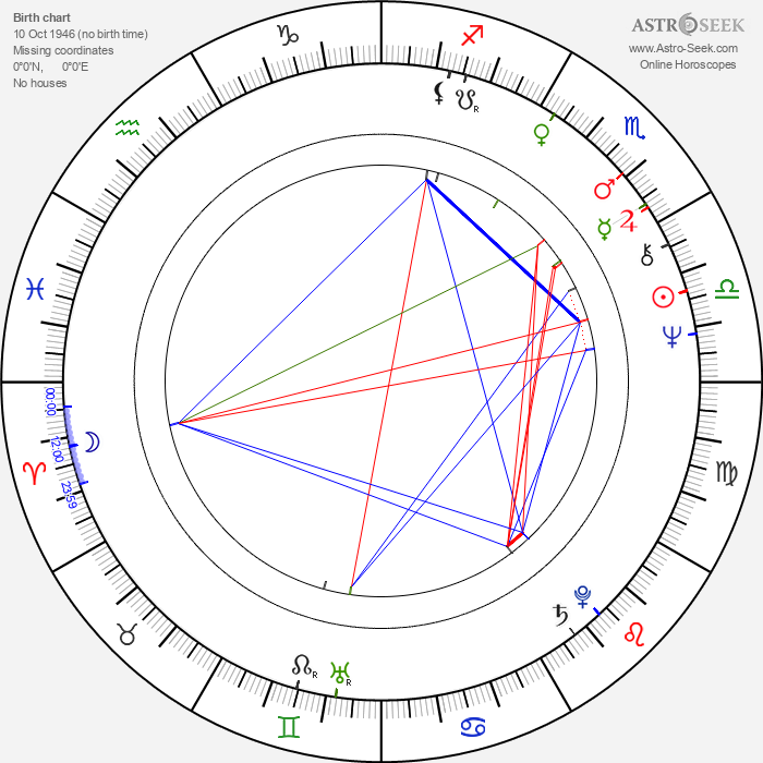 Willard White - Astrology Natal Birth Chart