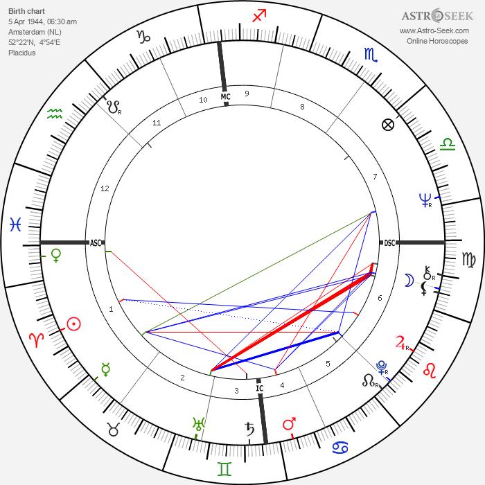 Willeke van Ammelrooy - Astrology Natal Birth Chart