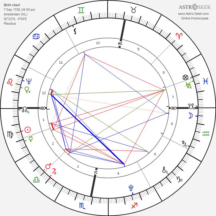 Willem Bilderdijk - Astrology Natal Birth Chart