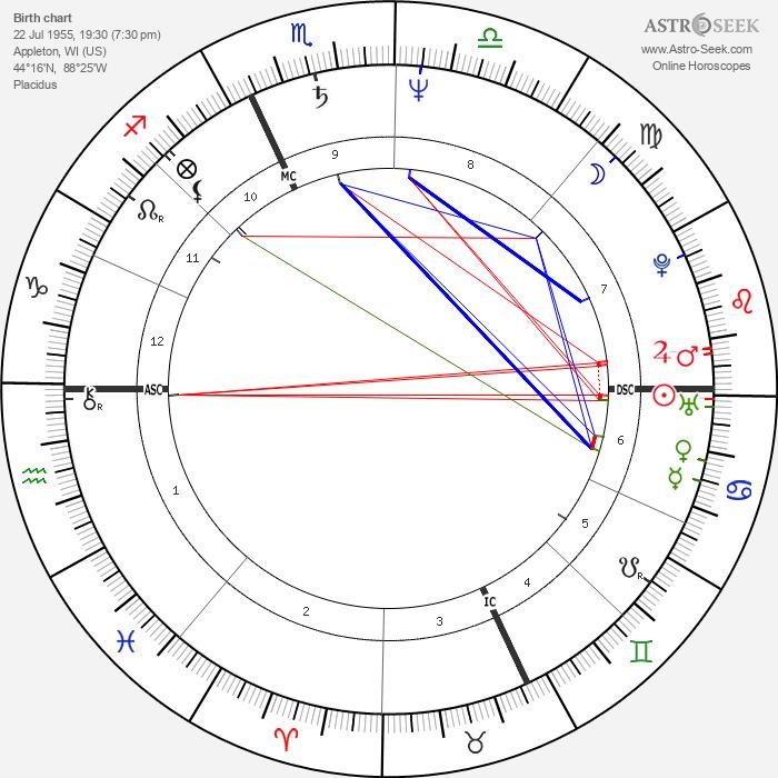 Willem Dafoe - Astrology Natal Birth Chart