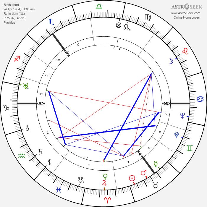 Willem De Kooning - Astrology Natal Birth Chart
