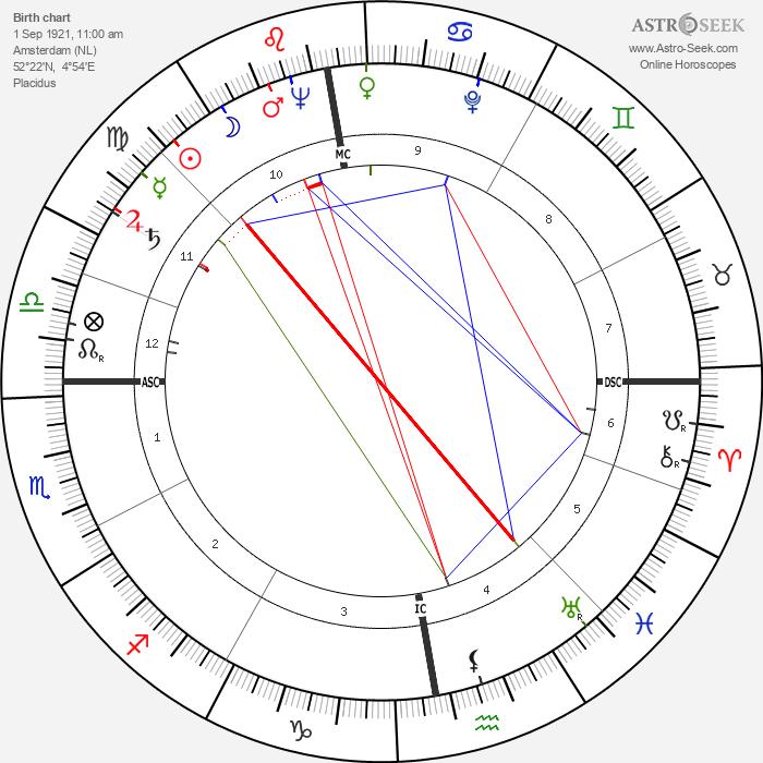 Willem Frederik Hermans - Astrology Natal Birth Chart