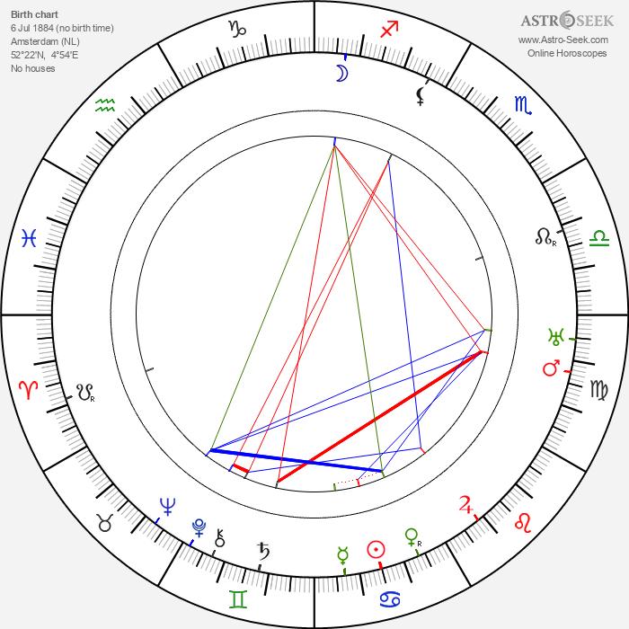 Willem Marinus Dudok - Astrology Natal Birth Chart