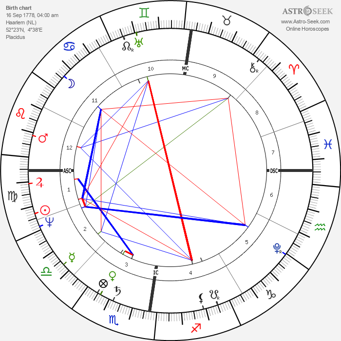 Willem Van den Hull - Astrology Natal Birth Chart