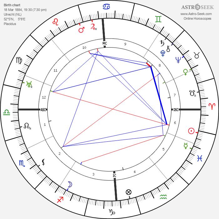 Willem Van Hoogstraaten - Astrology Natal Birth Chart