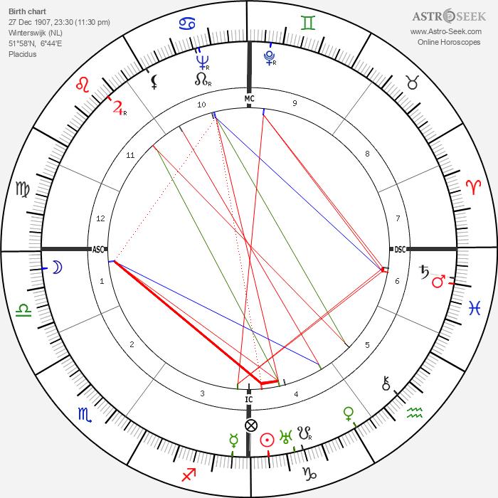 Willem van Otterloo - Astrology Natal Birth Chart