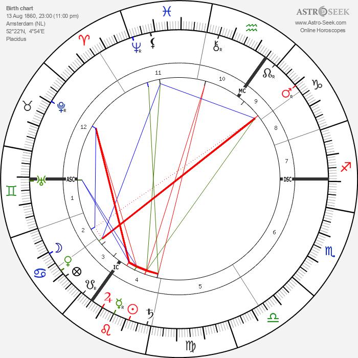 Willem Witsen - Astrology Natal Birth Chart