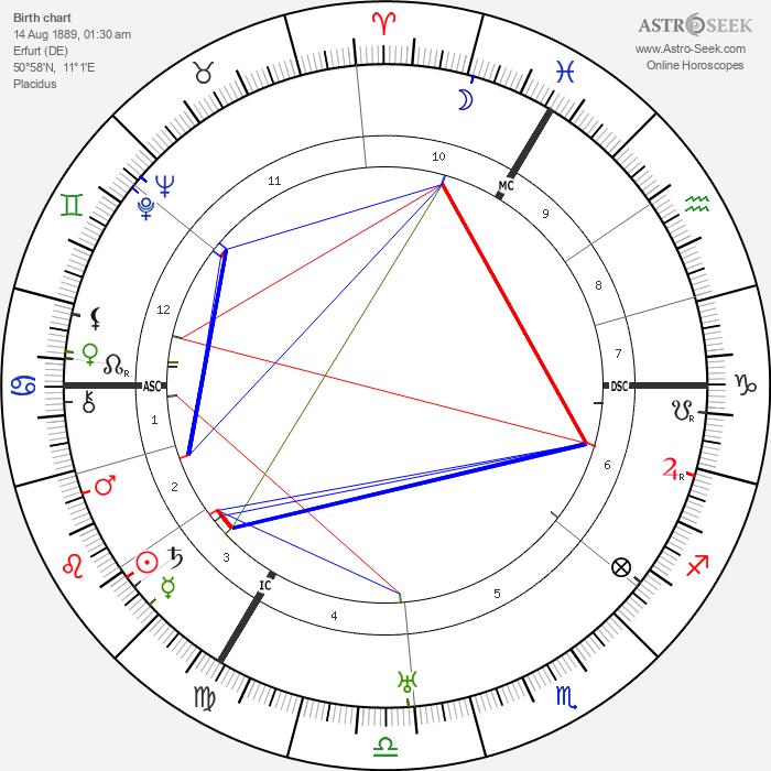 Willi Münzenberg - Astrology Natal Birth Chart