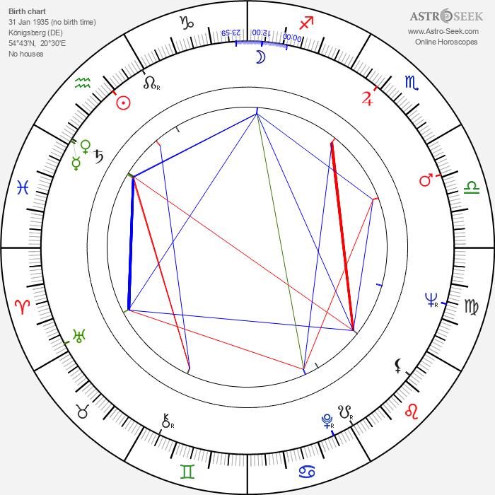 Willi Schrade - Astrology Natal Birth Chart