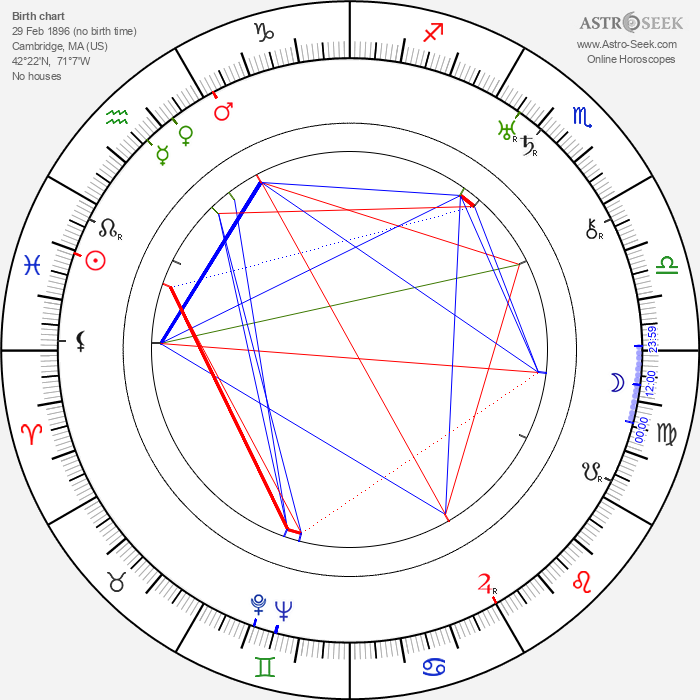 William A. Wellman - Astrology Natal Birth Chart