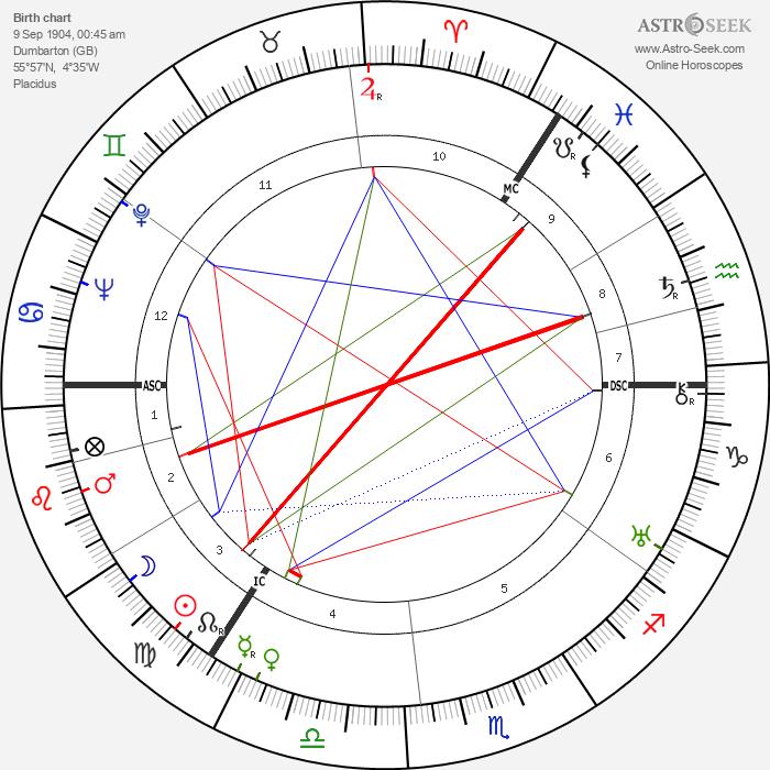 William Andrew Hart - Astrology Natal Birth Chart