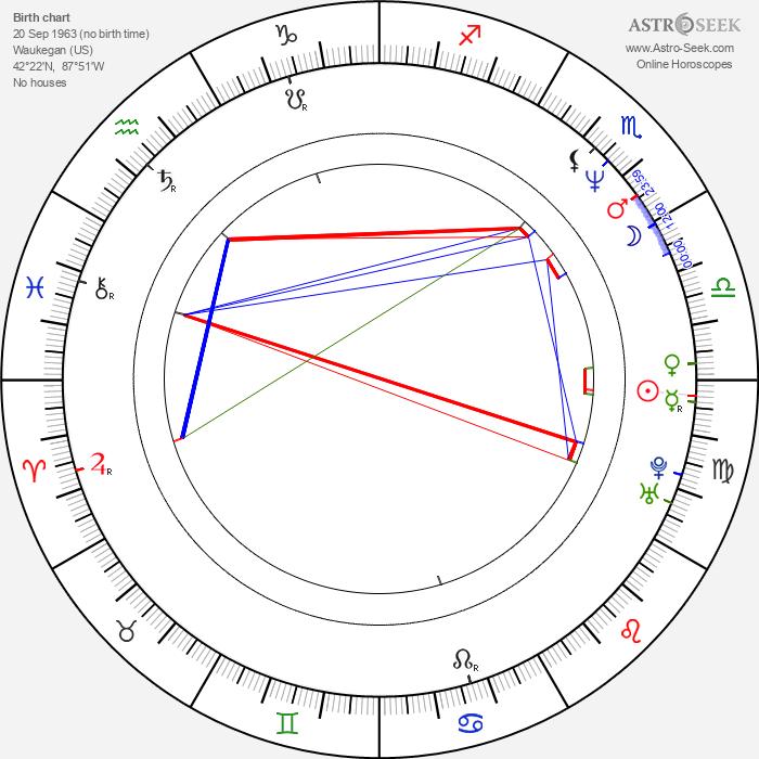 William Arbogast - Astrology Natal Birth Chart