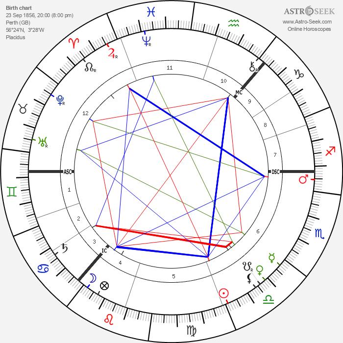 William Archer - Astrology Natal Birth Chart