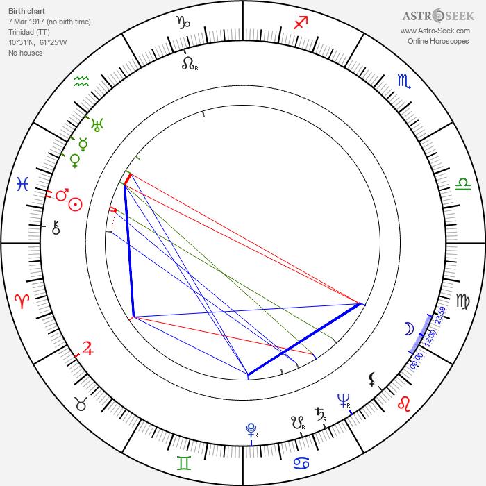 William Archibald - Astrology Natal Birth Chart