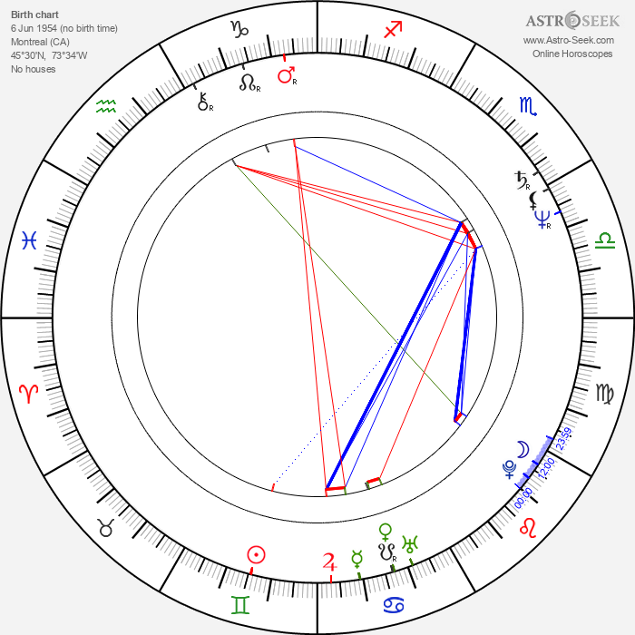William Armstrong - Astrology Natal Birth Chart