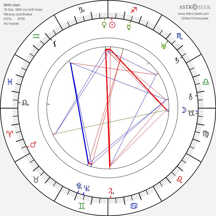 William B. Courtney - Astrology Natal Birth Chart