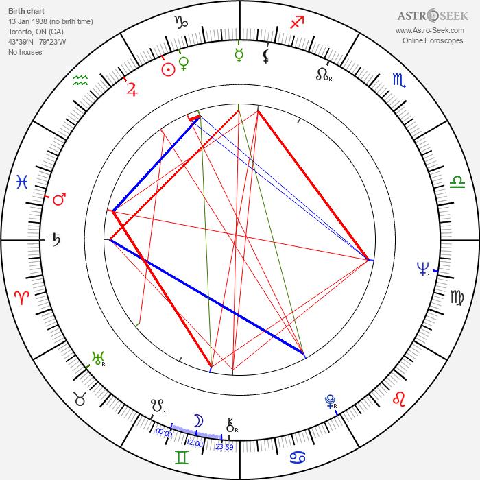William B. Davis - Astrology Natal Birth Chart