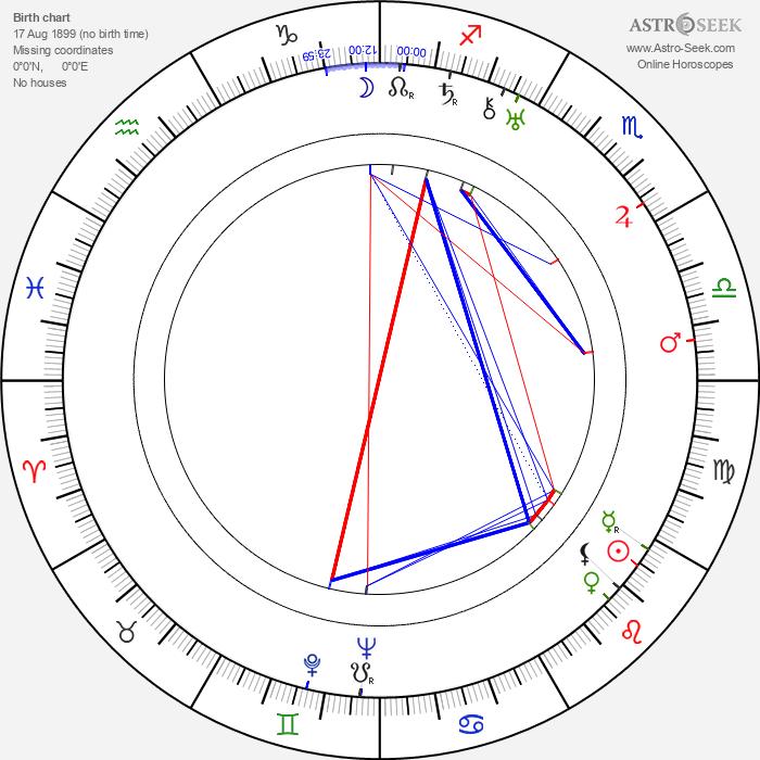William Barrymore - Astrology Natal Birth Chart
