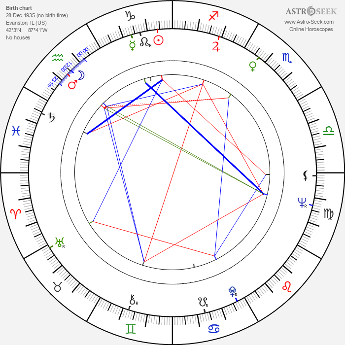William Bassett - Astrology Natal Birth Chart