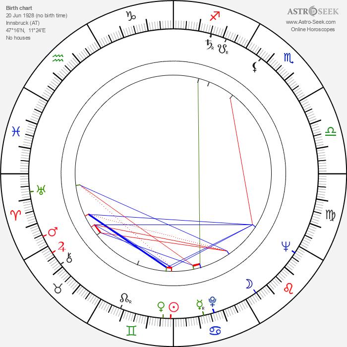 William Berger - Astrology Natal Birth Chart