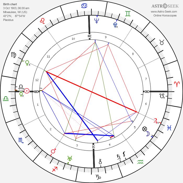 William Berke - Astrology Natal Birth Chart