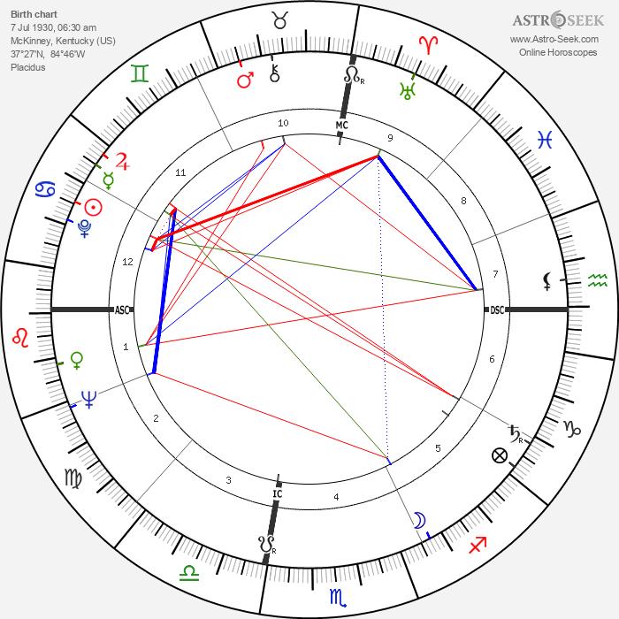 William Bernard Baugh - Astrology Natal Birth Chart