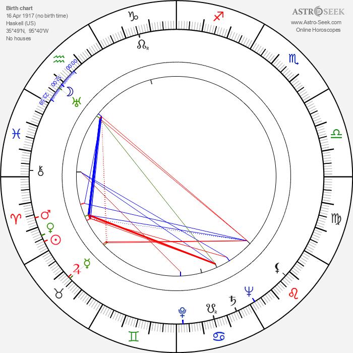 William 'Billy' Benedict - Astrology Natal Birth Chart
