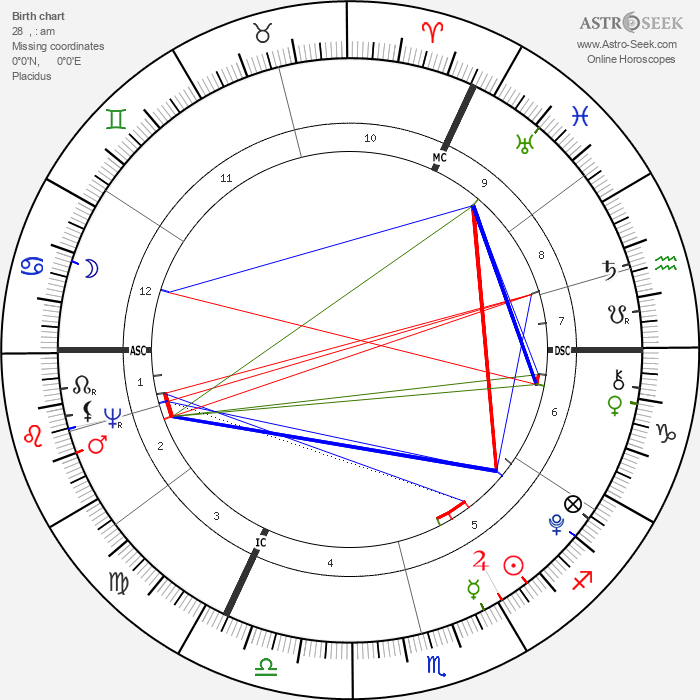 William Blake - Astrology Natal Birth Chart
