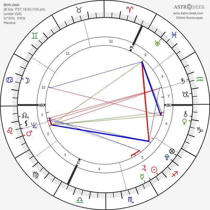 William Blake - Astrology Natal Birth Chart