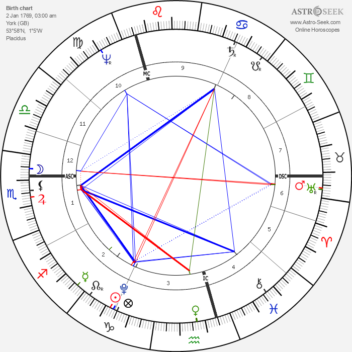 William Blanchard - Astrology Natal Birth Chart