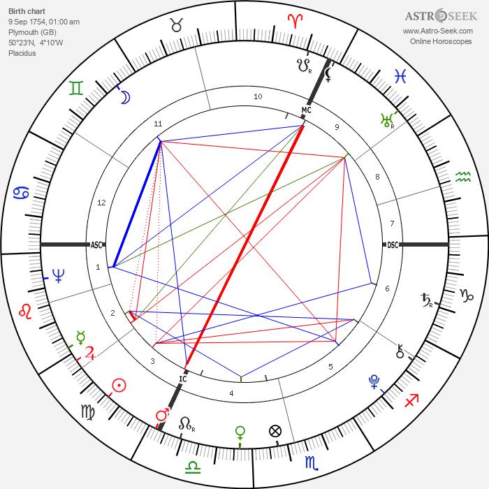 William Bligh - Astrology Natal Birth Chart