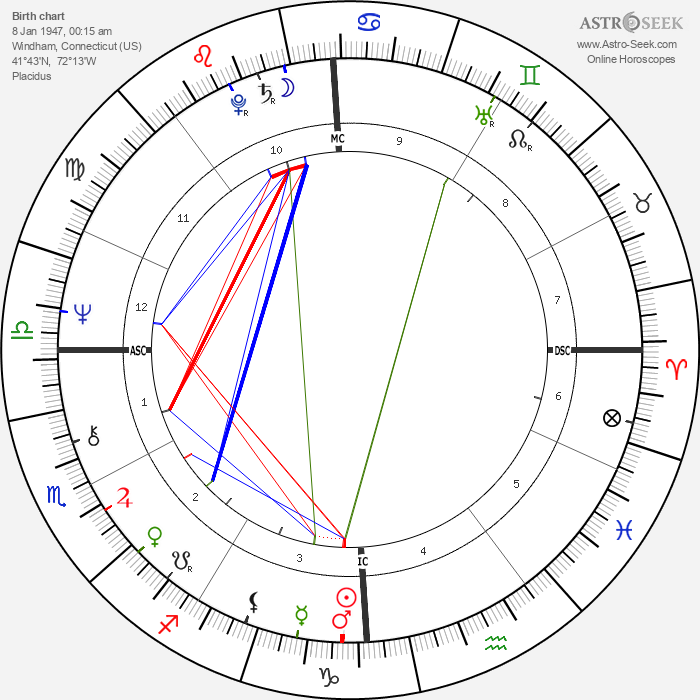William Bonin - Astrology Natal Birth Chart