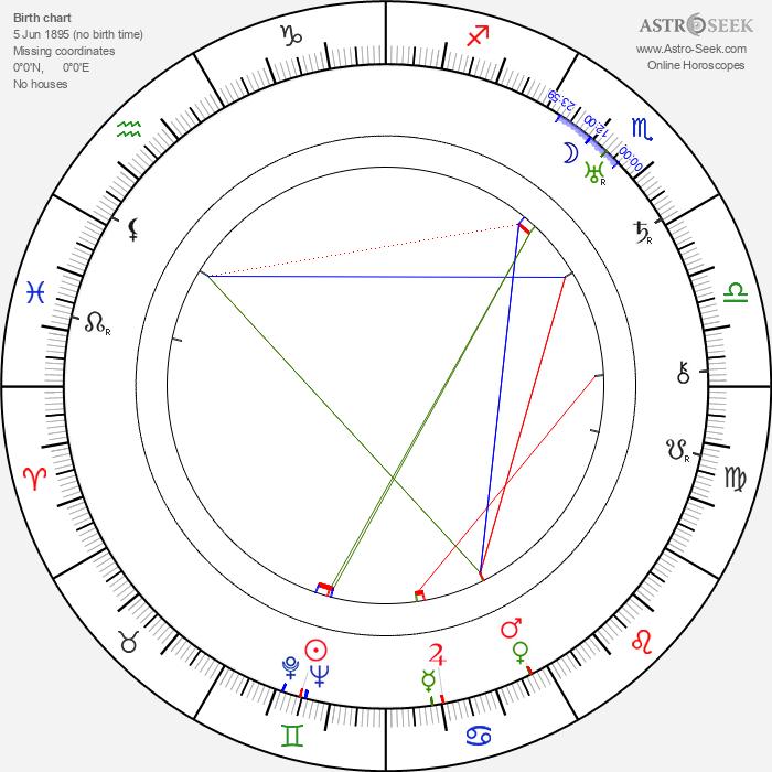 William Boyd - Astrology Natal Birth Chart