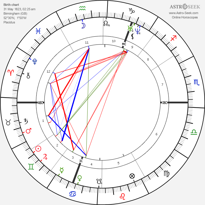 William Bragge - Astrology Natal Birth Chart