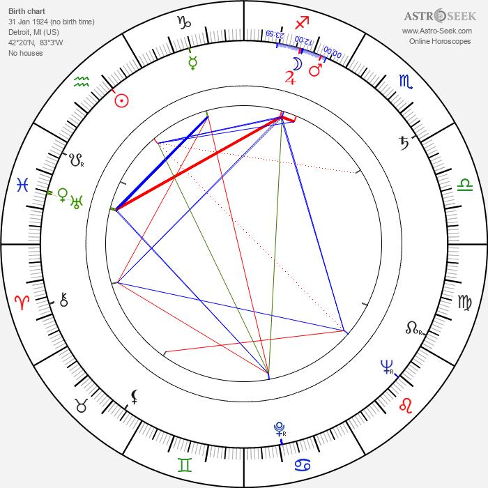 William Bryant - Astrology Natal Birth Chart