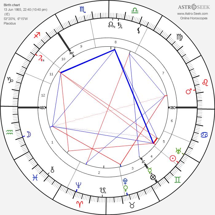 William Butler Yeats - Astrology Natal Birth Chart