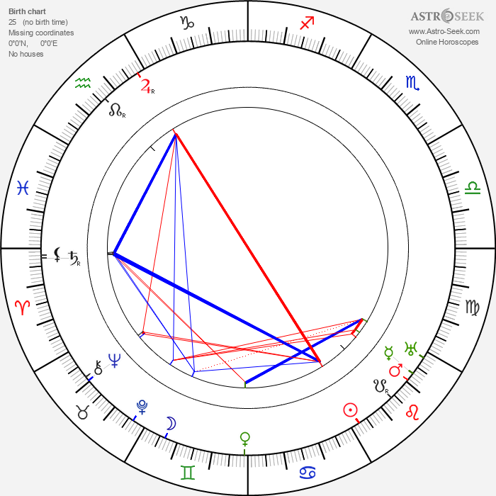 William C. de Mille - Astrology Natal Birth Chart