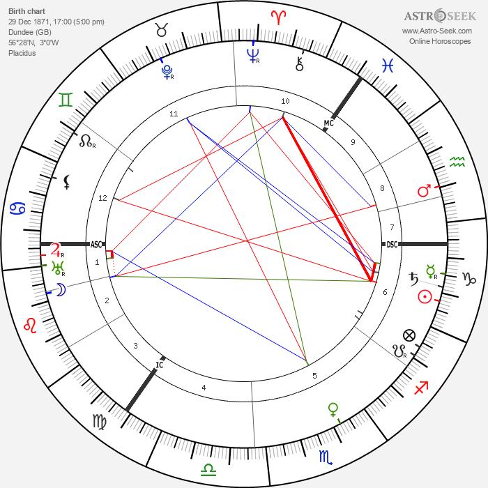 William Calman - Astrology Natal Birth Chart
