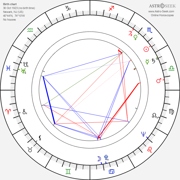 William Campbell - Astrology Natal Birth Chart